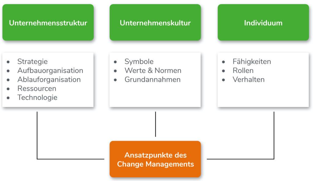 Ansatzpunkte des Changes