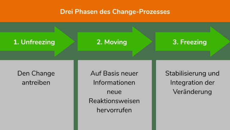 Phasen des Change Management Modells nach Lewin