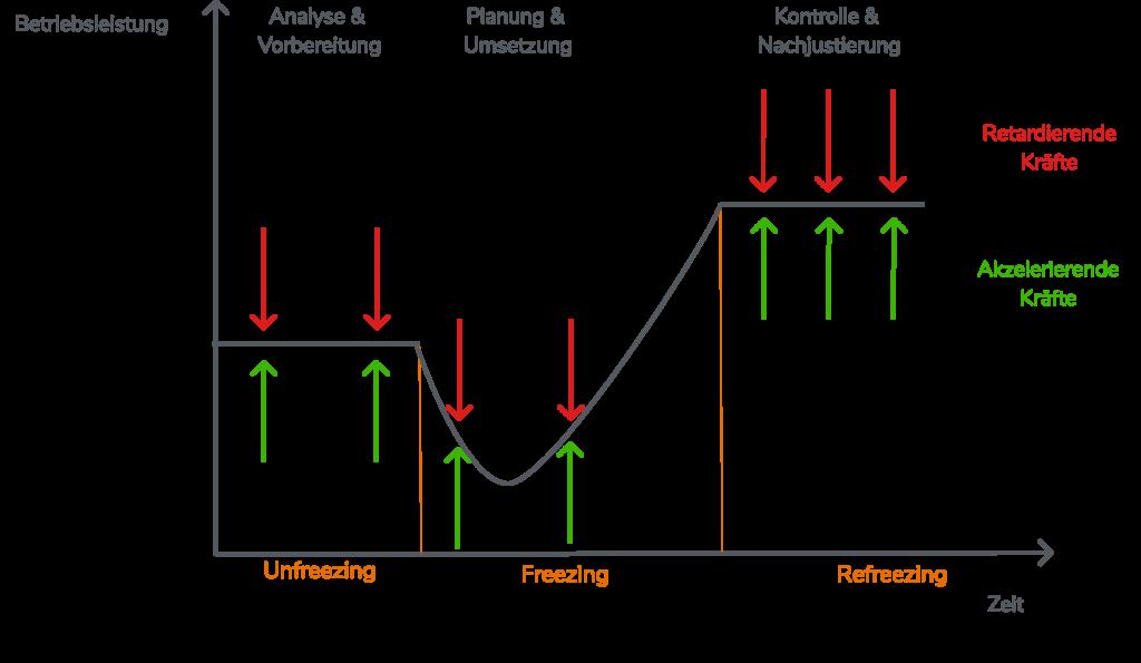 Verteilung der drei Phasen im Change Management Modelll von Lewin