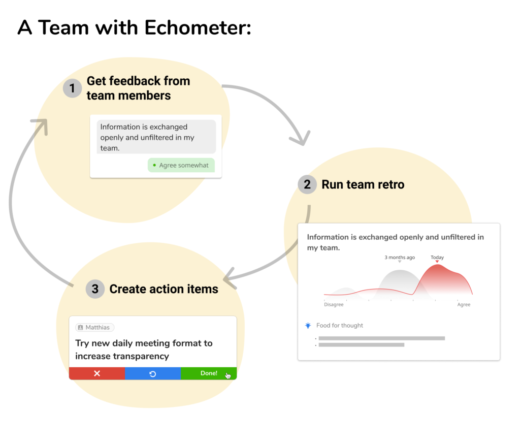 Graphic a team with Echometer